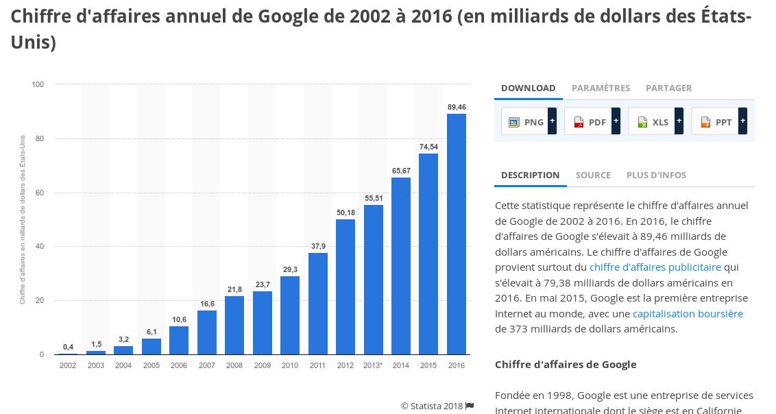 CA de google